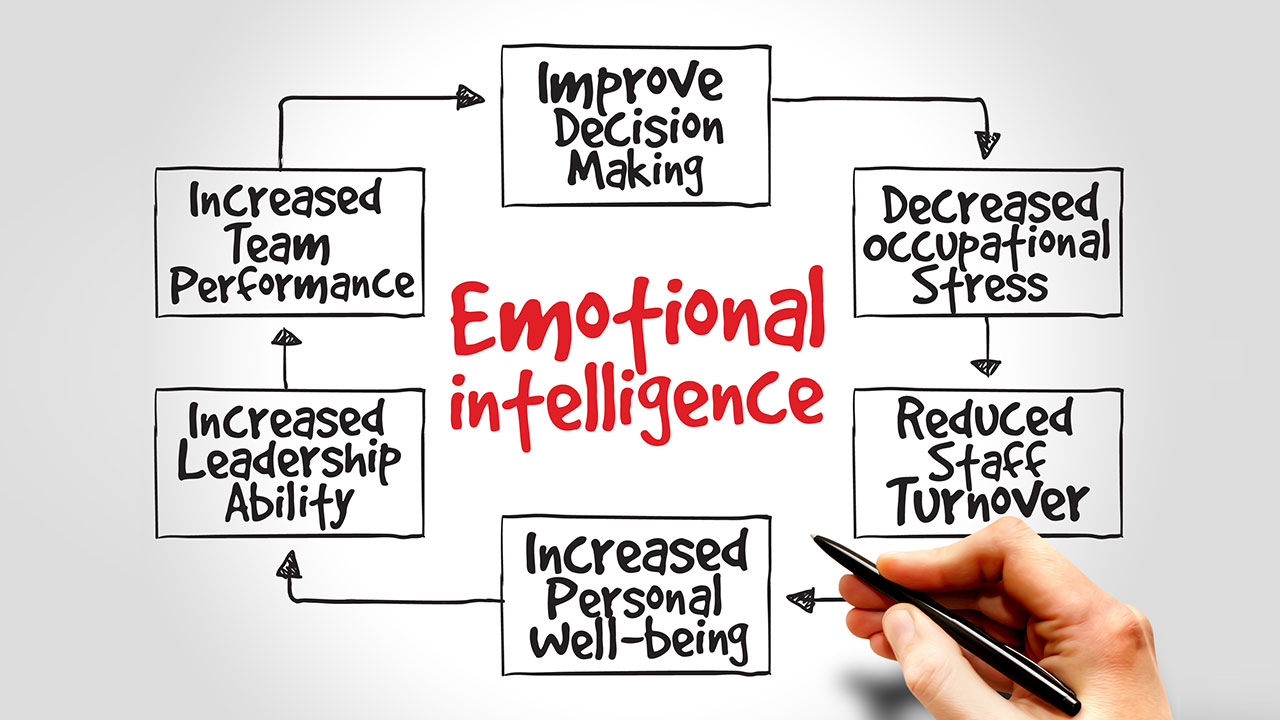 The Business Case for Emotional Intelligence in Management